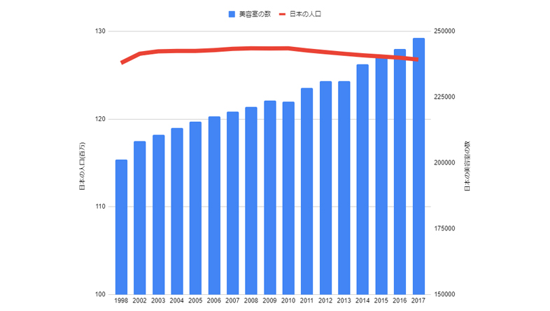 日本の人口と美容室